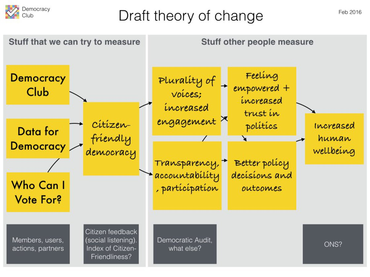 Draft theory of Change